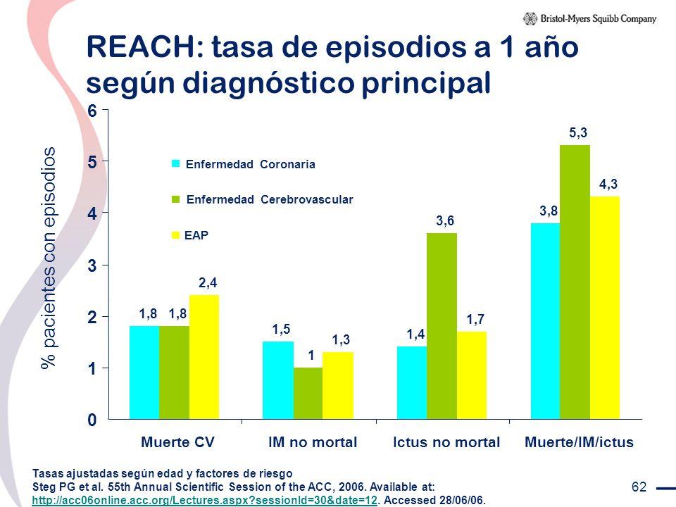 62 REACH: tasa de episodios a 1 año según diagnóstico principal % pacientes con episodios Tasas ajustadas según edad y factores de riesgo Steg PG et a