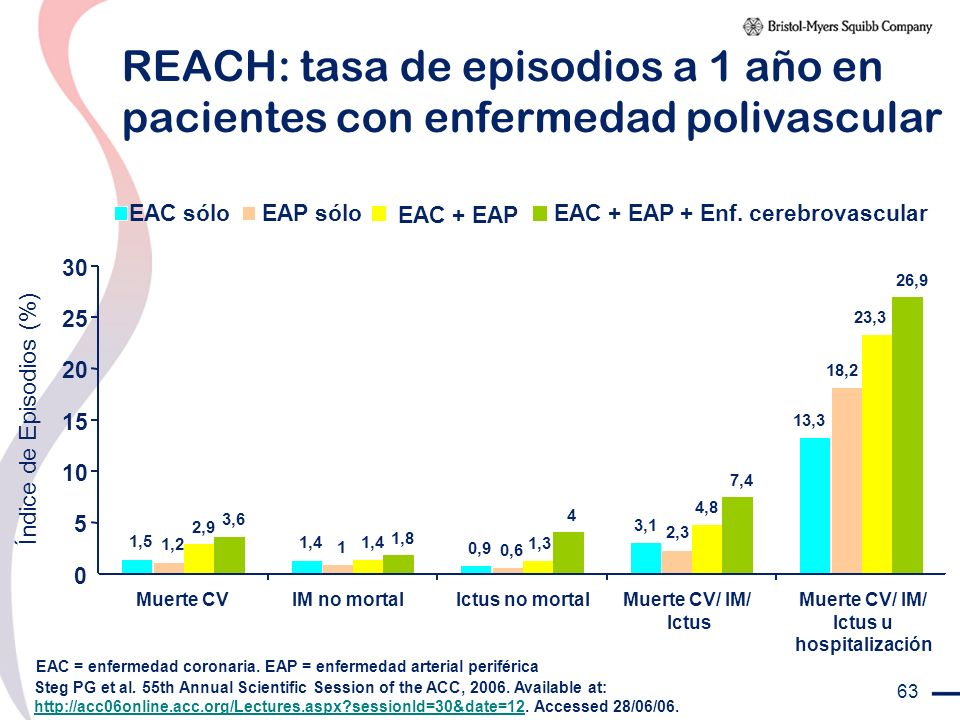 63 REACH: tasa de episodios a 1 año en pacientes con enfermedad polivascular Steg PG et al. 55th Annual Scientific Session of the ACC, 2006. Available