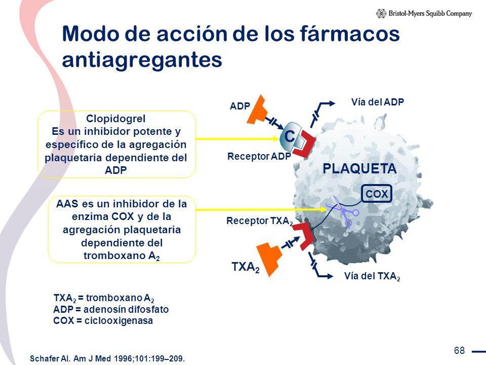 68 Modo de acción de los fármacos antiagregantes Schafer AI. Am J Med 1996;101:199–209. TXA 2 = tromboxano A 2 ADP = adenosín difosfato COX = ciclooxi