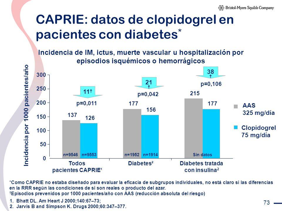 73 CAPRIE: datos de clopidogrel en pacientes con diabetes * Incidencia de IM, ictus, muerte vascular u hospitalización por episodios isquémicos o hemo