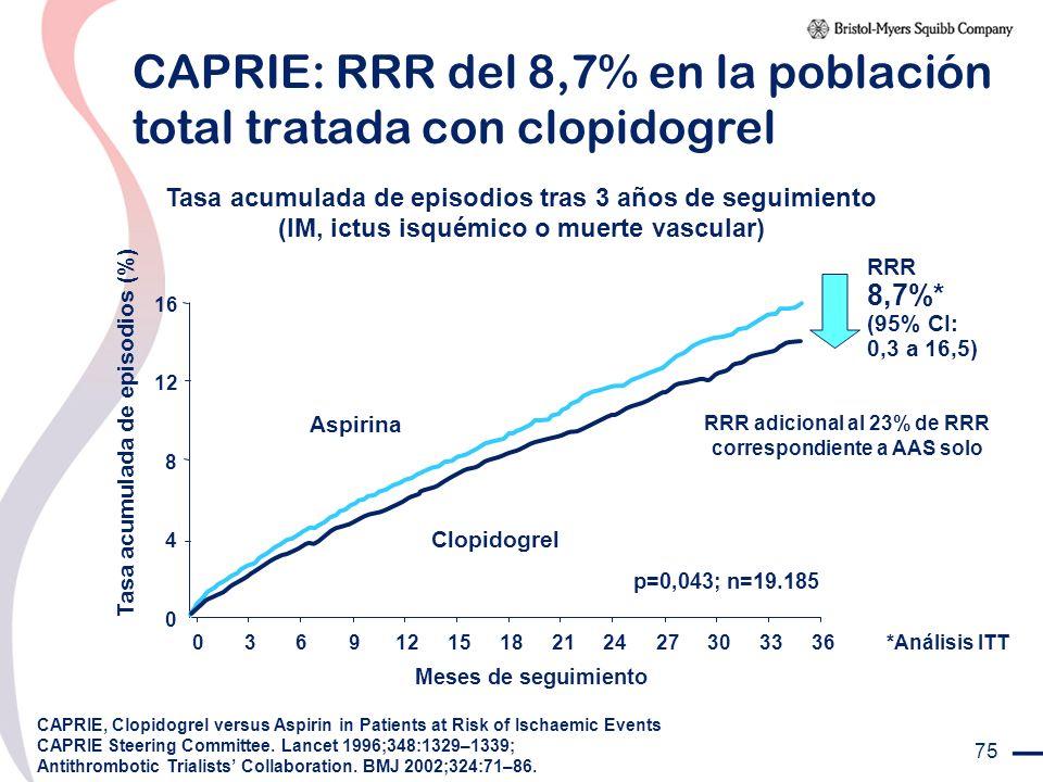 75 CAPRIE: RRR del 8,7% en la población total tratada con clopidogrel Tasa acumulada de episodios tras 3 años de seguimiento (IM, ictus isquémico o mu