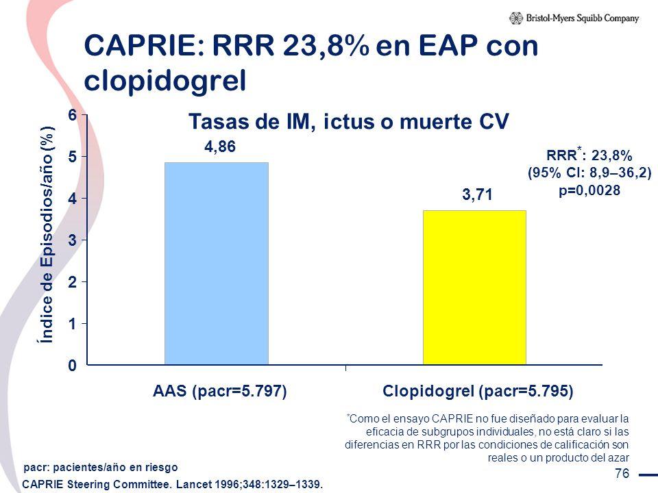 76 CAPRIE: RRR 23,8% en EAP con clopidogrel CAPRIE Steering Committee. Lancet 1996;348:1329–1339. pacr: pacientes/año en riesgo RRR * : 23,8% (95% CI: