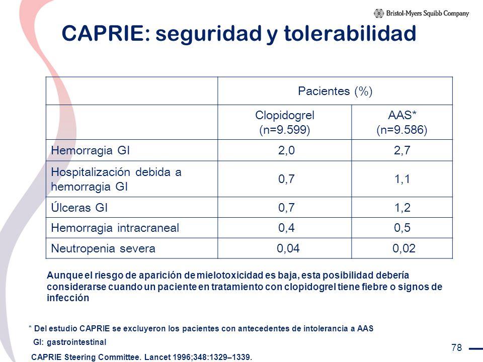 78 CAPRIE: seguridad y tolerabilidad Pacientes (%) Clopidogrel (n=9.599) AAS* (n=9.586) Hemorragia GI 2,02,7 Hospitalización debida a hemorragia GI 0,