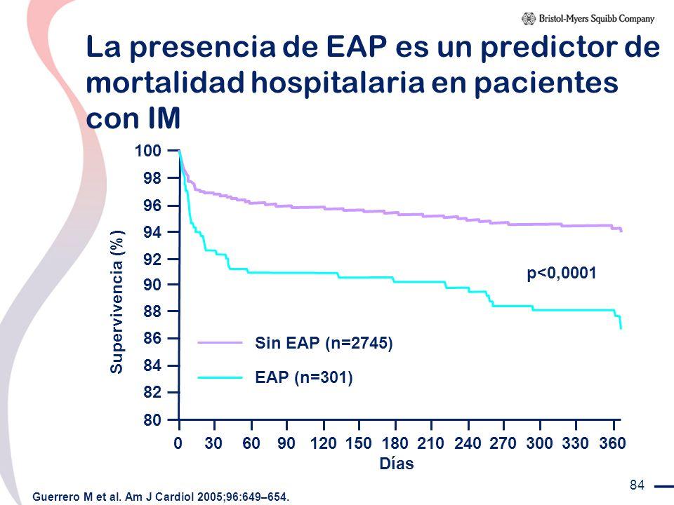 84 La presencia de EAP es un predictor de mortalidad hospitalaria en pacientes con IM Guerrero M et al. Am J Cardiol 2005;96:649–654. Sin EAP (n=2745)