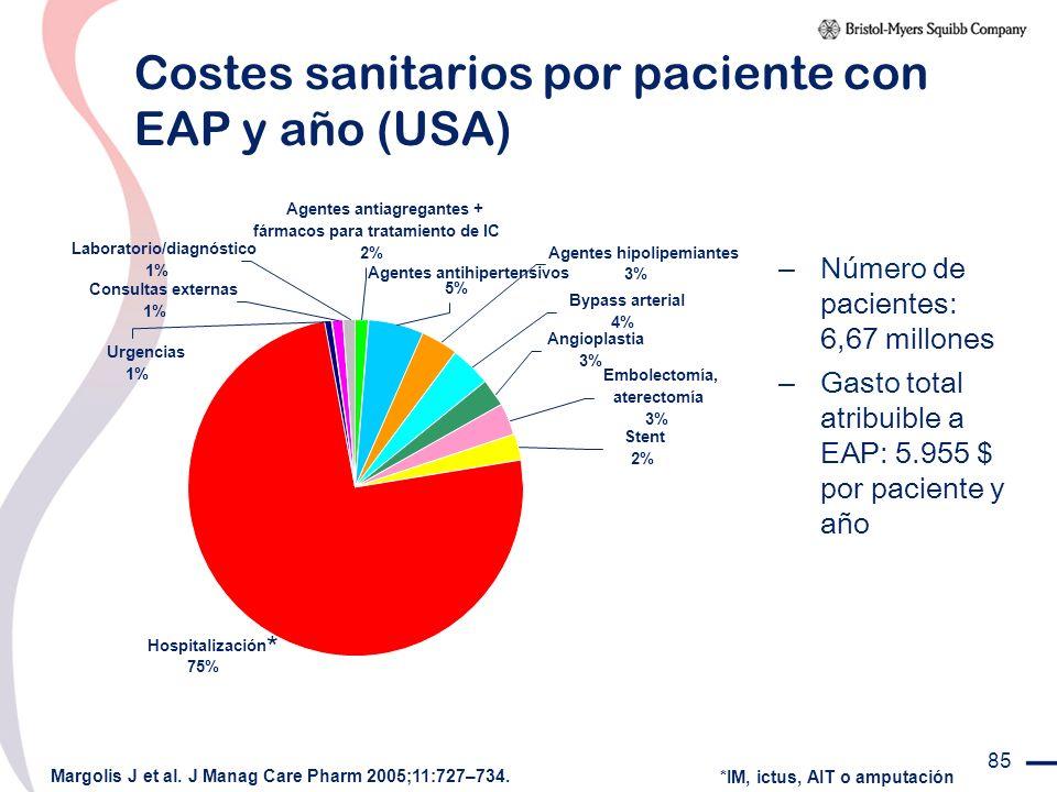 85 Costes sanitarios por paciente con EAP y año (USA) Margolis J et al. J Manag Care Pharm 2005;11:727–734. *IM, ictus, AIT o amputación * Hospitaliza