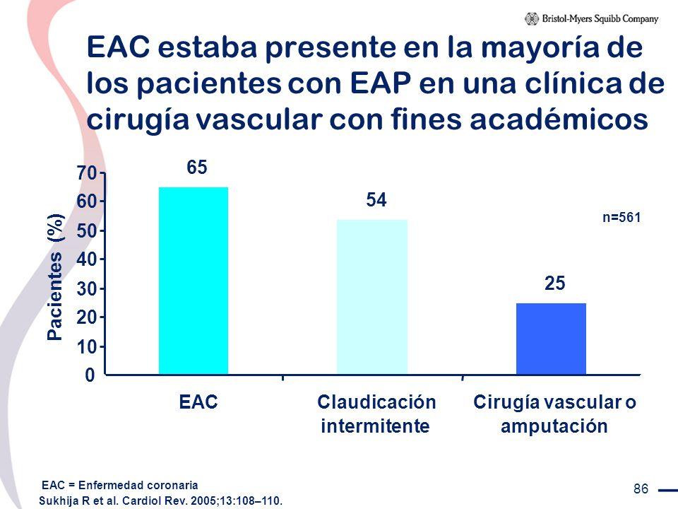 86 EAC estaba presente en la mayoría de los pacientes con EAP en una clínica de cirugía vascular con fines académicos n=561 Sukhija R et al. Cardiol R