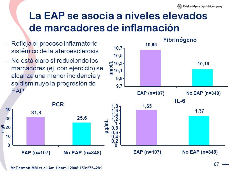 87 La EAP se asocia a niveles elevados de marcadores de inflamación McDermott MM et al. Am Heart J 2005;150:276–281. – Refleja el proceso inflamatorio