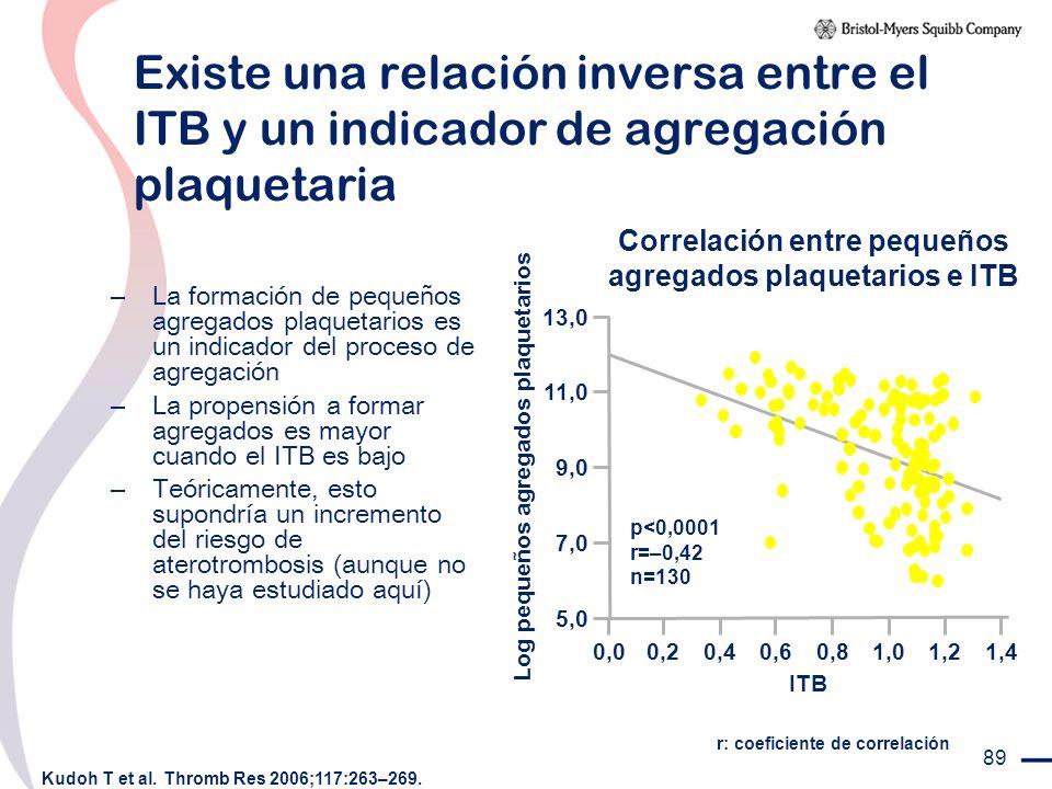 89 Existe una relación inversa entre el ITB y un indicador de agregación plaquetaria – La formación de pequeños agregados plaquetarios es un indicador