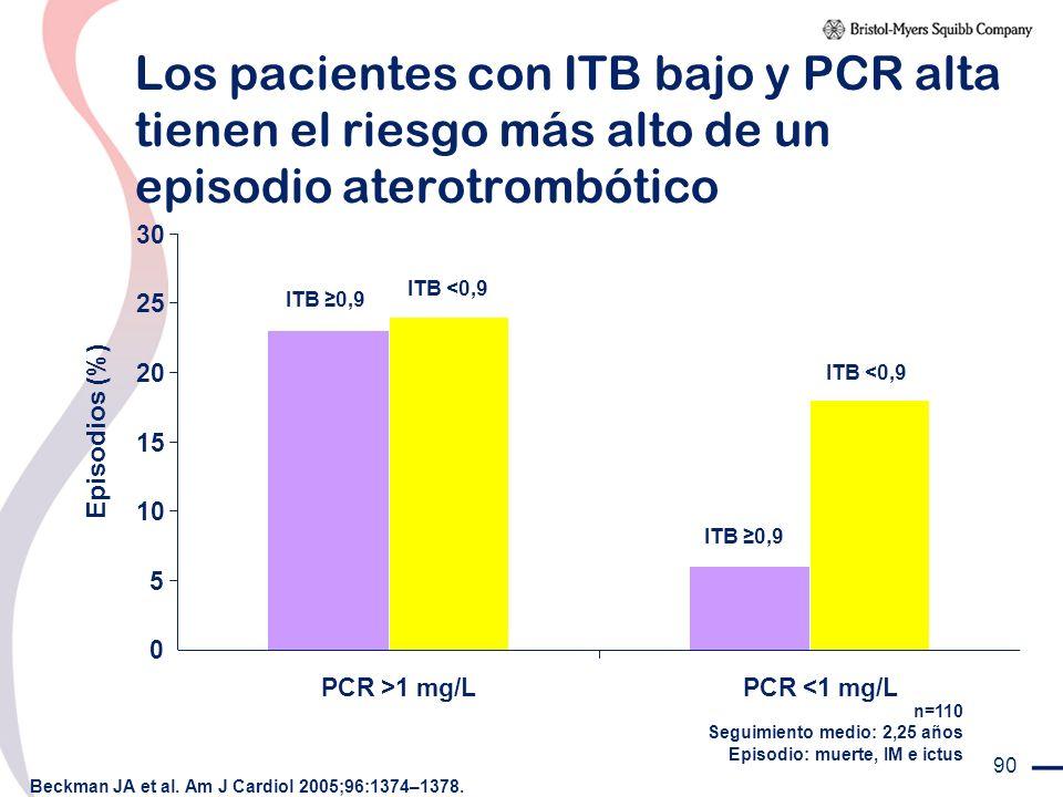 90 Episodios (%) Los pacientes con ITB bajo y PCR alta tienen el riesgo más alto de un episodio aterotrombótico Beckman JA et al. Am J Cardiol 2005;96