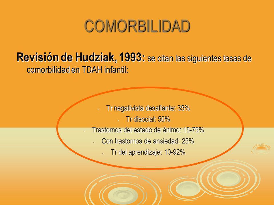 COMORBILIDAD Revisión de Hudziak, 1993: se citan las siguientes tasas de comorbilidad en TDAH infantil: Tr negativista desafiante: 35% Tr negativista desafiante: 35% Tr disocial: 50% Tr disocial: 50% Trastornos del estado de ánimo: 15-75% Trastornos del estado de ánimo: 15-75% Con trastornos de ansiedad: 25% Con trastornos de ansiedad: 25% Tr del aprendizaje: 10-92% Tr del aprendizaje: 10-92%