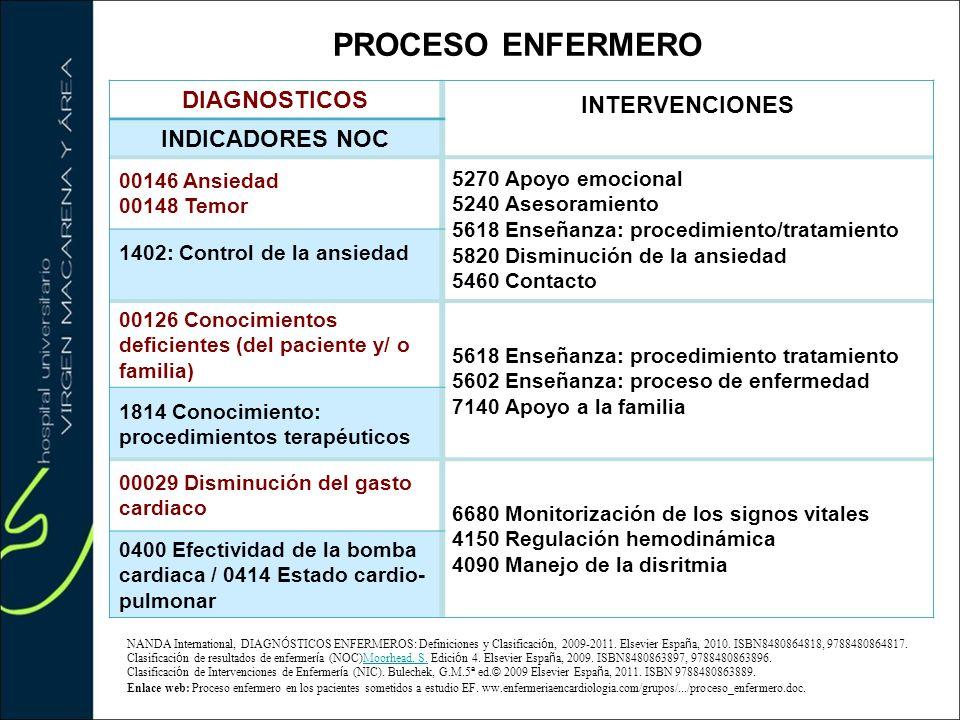 DIAGNOSTICOS INTERVENCIONES INDICADORES NOC 00146 Ansiedad 00148 Temor 5270 Apoyo emocional 5240 Asesoramiento 5618 Enseñanza: procedimiento/tratamien