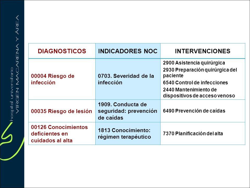 DIAGNOSTICOSINDICADORES NOCINTERVENCIONES 00004 Riesgo de infección 0703. Severidad de la infección 2900 Asistencia quirúrgica 2930 Preparación quirúr