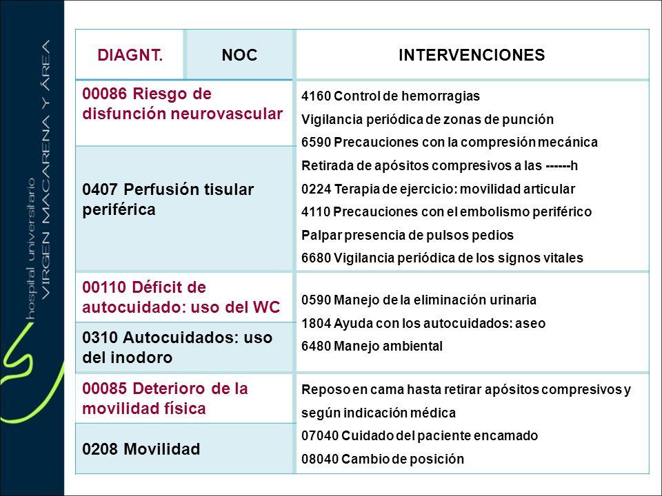 DIAGNT.NOCINTERVENCIONES 00086 Riesgo de disfunción neurovascular 4160 Control de hemorragias Vigilancia periódica de zonas de punción 6590 Precaucion