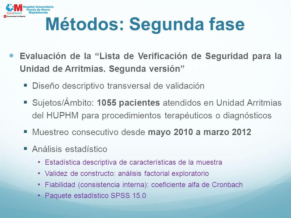 Evaluación de la Lista de Verificación de Seguridad para la Unidad de Arritmias. Segunda versión Diseño descriptivo transversal de validación Sujetos/