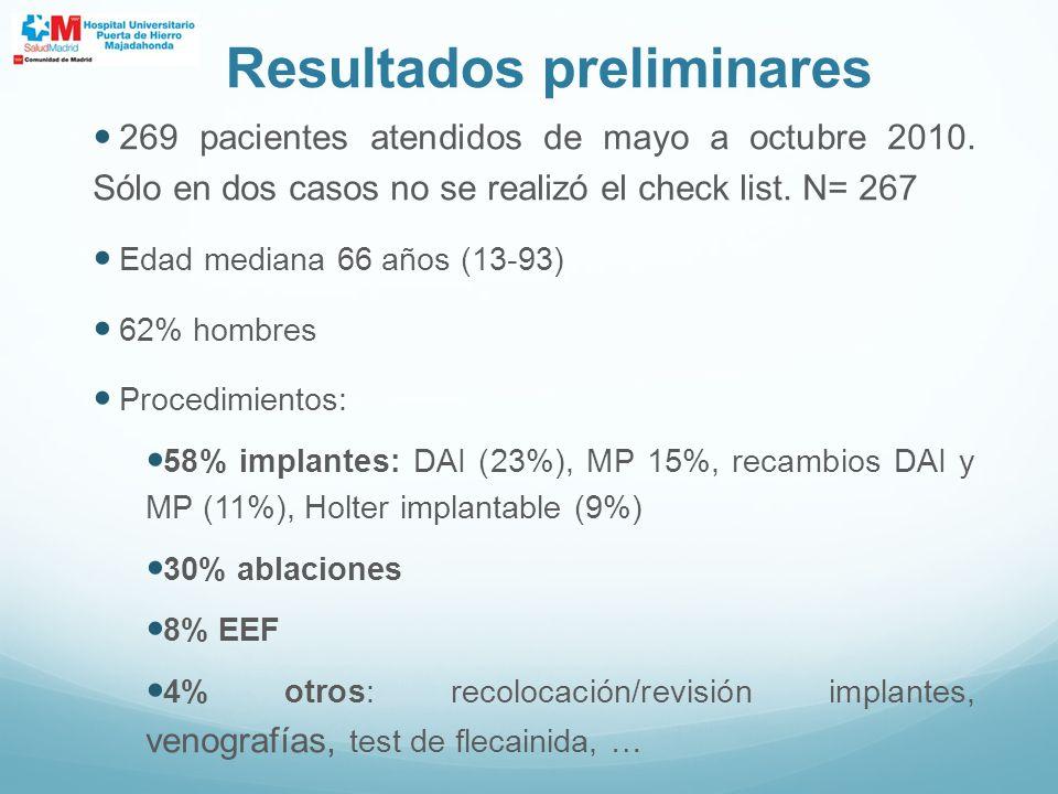 269 pacientes atendidos de mayo a octubre 2010. Sólo en dos casos no se realizó el check list. N= 267 Edad mediana 66 años (13-93) 62% hombres Procedi