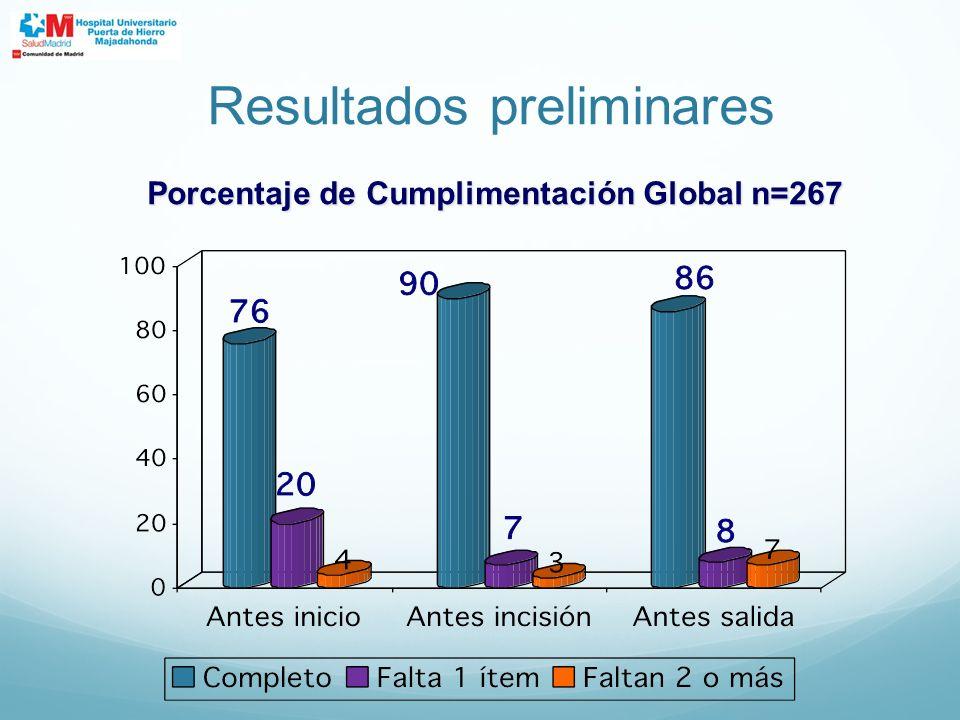 Porcentaje de Cumplimentación Global n=267 Resultados preliminares