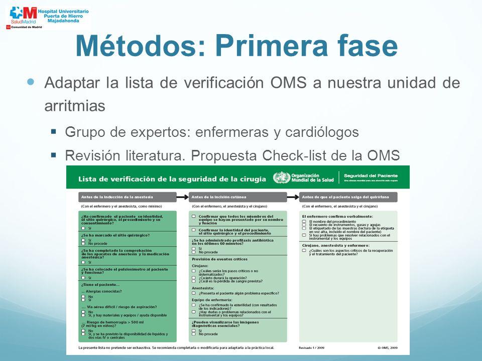 Métodos: Primera fase Adaptar la lista de verificación OMS a nuestra unidad de arritmias Grupo de expertos: enfermeras y cardiólogos Revisión literatu