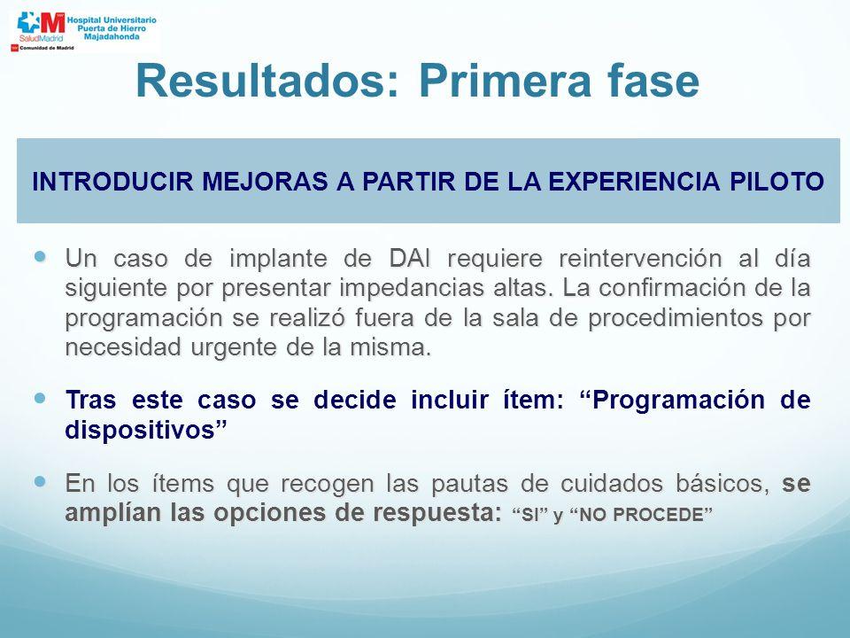 Resultados: Primera fase INTRODUCIR MEJORAS A PARTIR DE LA EXPERIENCIA PILOTO Un caso de implante de DAI requiere reintervención al día siguiente por