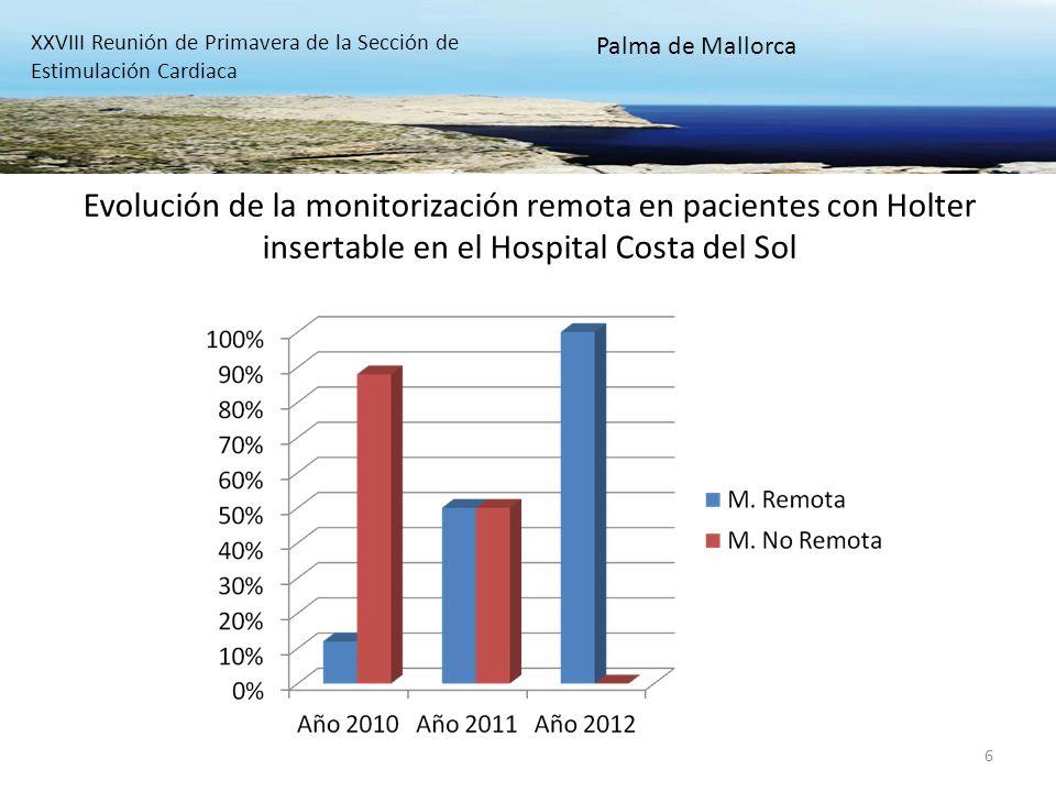 6 Evolución de la monitorización remota en pacientes con Holter insertable en el Hospital Costa del Sol XXVIII Reunión de Primavera de la Sección de E