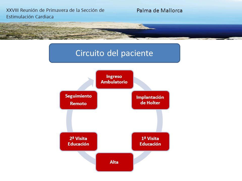 XXVIII Reunión de Primavera de la Sección de Estimulación Cardiaca Palma de Mallorca Circuito del paciente Ingreso Ambulatorio Implantación de Holter