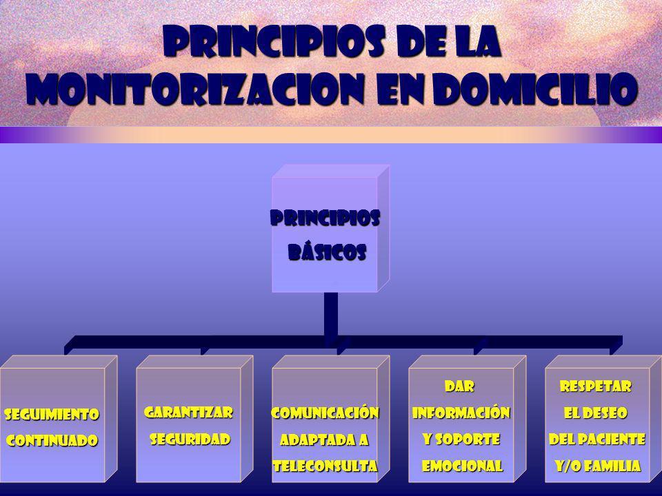 PRINCIPIOS DE LA MONITORIZACION EN DOMICILIO Principios básicos básicos SeguimientocontinuadoGarantizar seguridad seguridadComunicación adaptada a ada