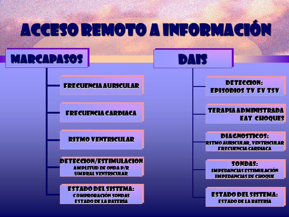 Acceso remoto a información MARCAPASOS FRECUENCIA AURICULAR FRECUENCIA CARDIACA RITMO VENTRICULAR DETECCION/ESTIMULACION Amplitud de onda p/r Umbral v