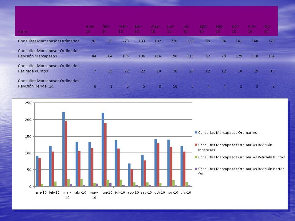 Item ene- 10 feb- 10 mar- 10 abr- 10 may- 10 jun- 10 jul- 10 ago- 10 sep- 10 oct- 10 nov- 10 dic- 10 Consultas Marcapasos Ordinarios911202231331322201