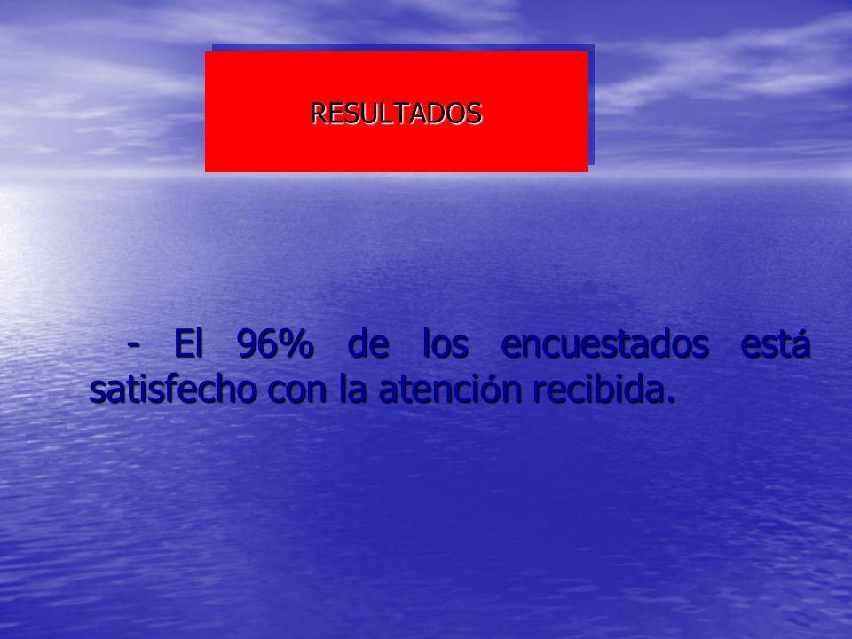 RESULTADOSRESULTADOS - El 96% de los encuestados est á satisfecho con la atenci ó n recibida. - El 96% de los encuestados est á satisfecho con la aten