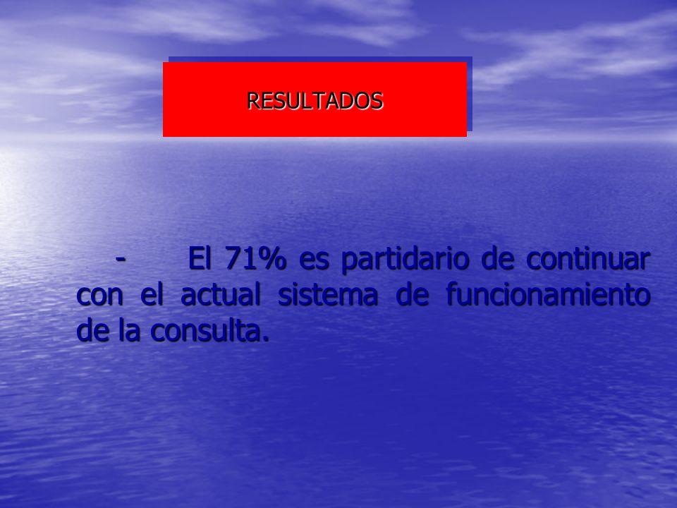 RESULTADOSRESULTADOS - El 71% es partidario de continuar con el actual sistema de funcionamiento de la consulta. - El 71% es partidario de continuar c