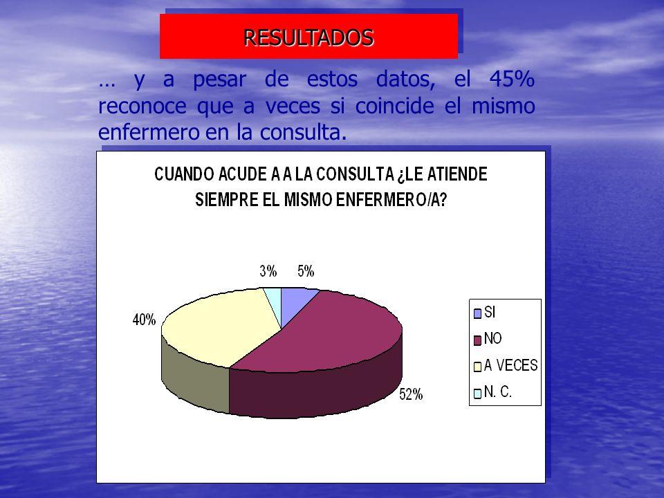 … y a pesar de estos datos, el 45% reconoce que a veces si coincide el mismo enfermero en la consulta. RESULTADOSRESULTADOS