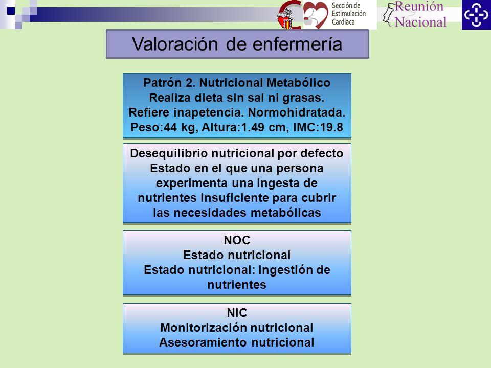 Patrón 2. Nutricional Metabólico Realiza dieta sin sal ni grasas. Refiere inapetencia. Normohidratada. Peso:44 kg, Altura:1.49 cm, IMC:19.8 Patrón 2.