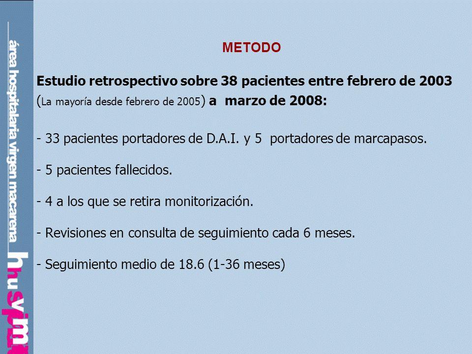 METODO Estudio retrospectivo sobre 38 pacientes entre febrero de 2003 ( La mayoría desde febrero de 2005 ) a marzo de 2008: - 33 pacientes portadores