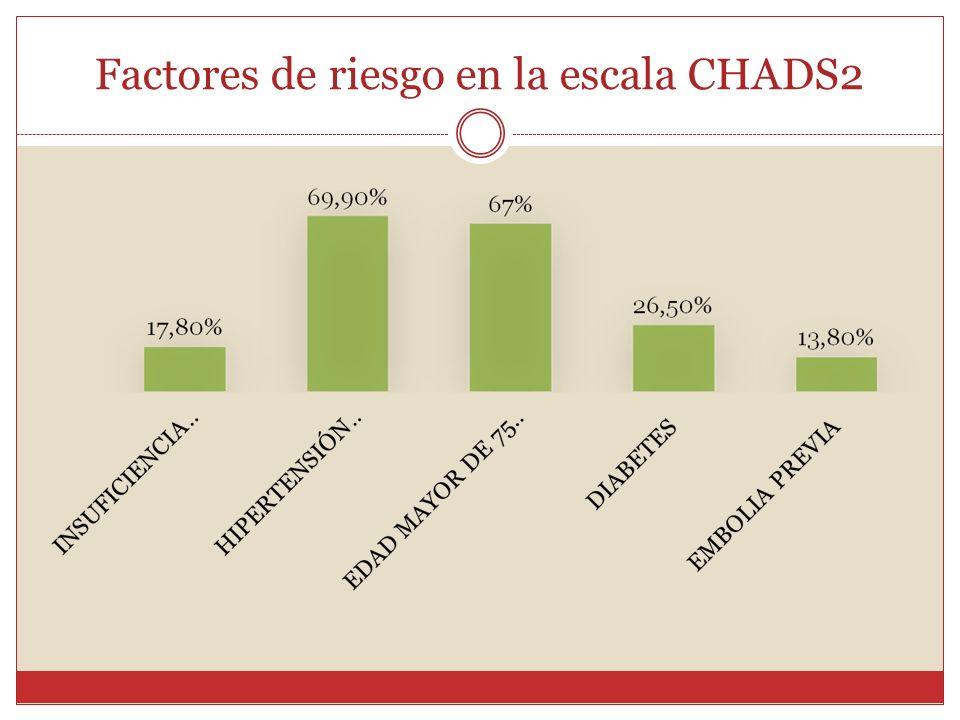Factores de riesgo en la escala CHADS2