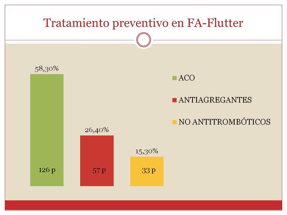 Tratamiento preventivo en FA-Flutter