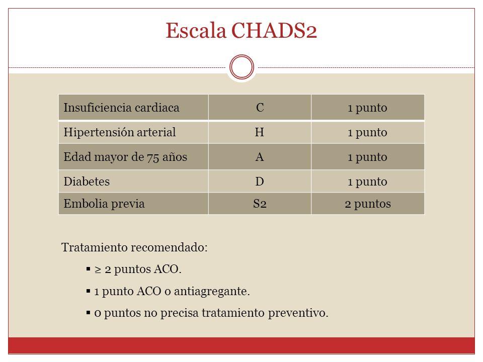Escala CHADS2 Insuficiencia cardiacaC1 punto Hipertensión arterialH1 punto Edad mayor de 75 añosA1 punto DiabetesD1 punto Embolia previaS22 puntos Tra