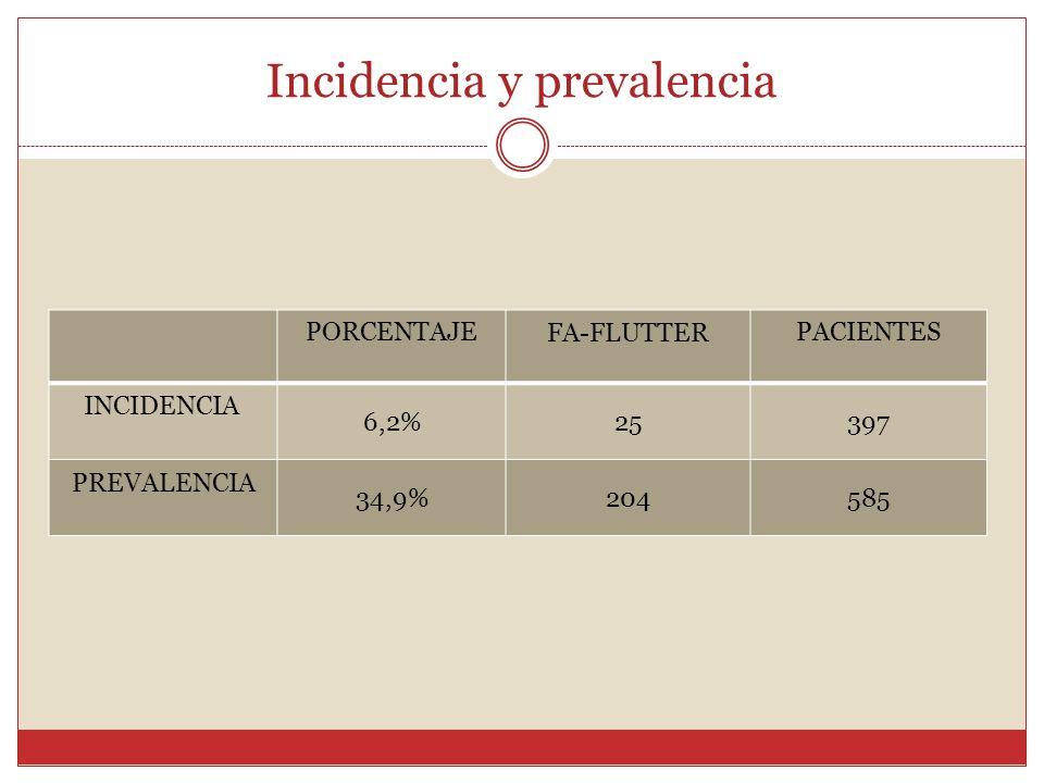 Incidencia y prevalencia PORCENTAJE FA-FLUTTER PACIENTES INCIDENCIA 6,2%25397 PREVALENCIA 34,9%204585