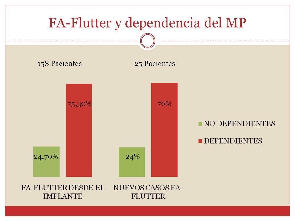 FA-Flutter y dependencia del MP 158 Pacientes25 Pacientes
