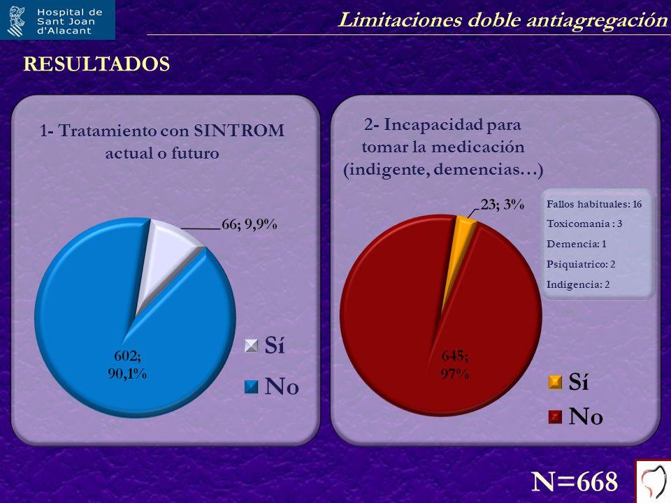 Limitaciones doble antiagregación RESULTADOS 1- Tratamiento con SINTROM actual o futuro N=668 Fallos habituales: 16 Toxicomania : 3 Demencia: 1 Psiqui