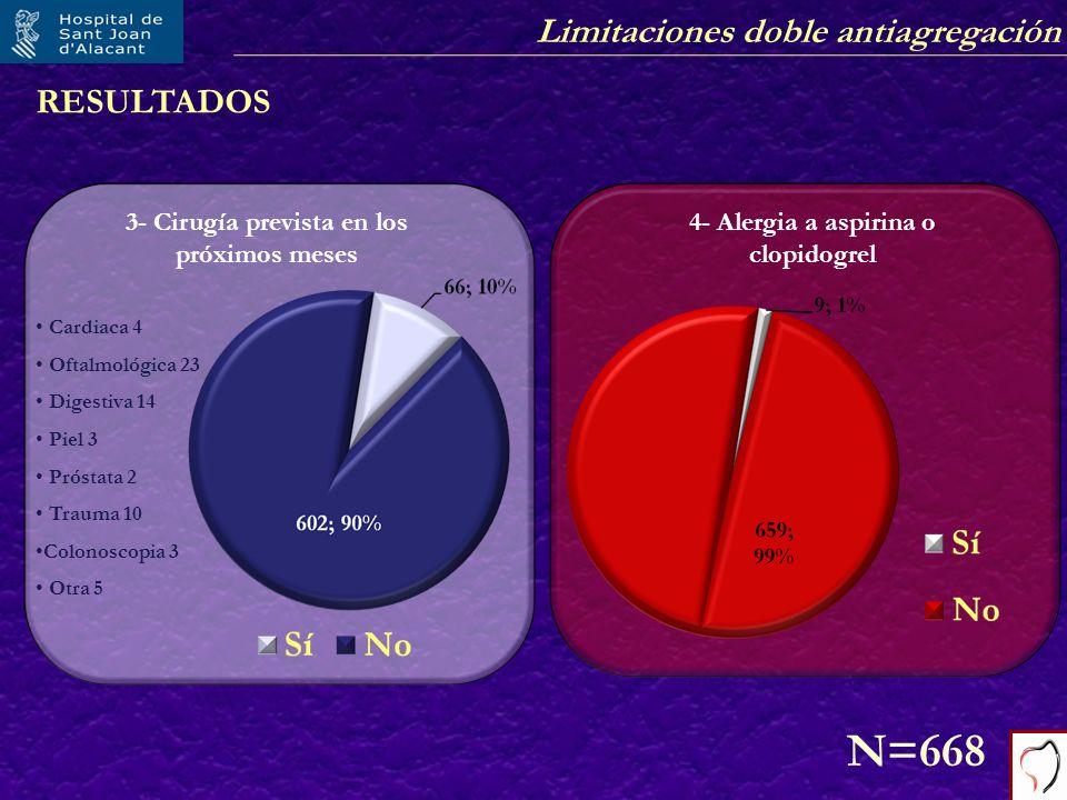 Limitaciones doble antiagregación RESULTADOS 3- Cirugía prevista en los próximos meses N=668 Cardiaca 4 Oftalmológica 23 Digestiva 14 Piel 3 Próstata