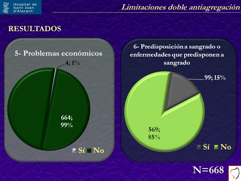 Limitaciones doble antiagregación RESULTADOS 5- Problemas económicos N=668 6- Predisposición a sangrado o enfermedades que predisponen a sangrado