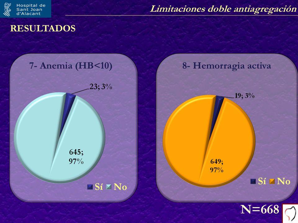 Limitaciones doble antiagregación RESULTADOS 7- Anemia (HB<10) N=668 8- Hemorragia activa