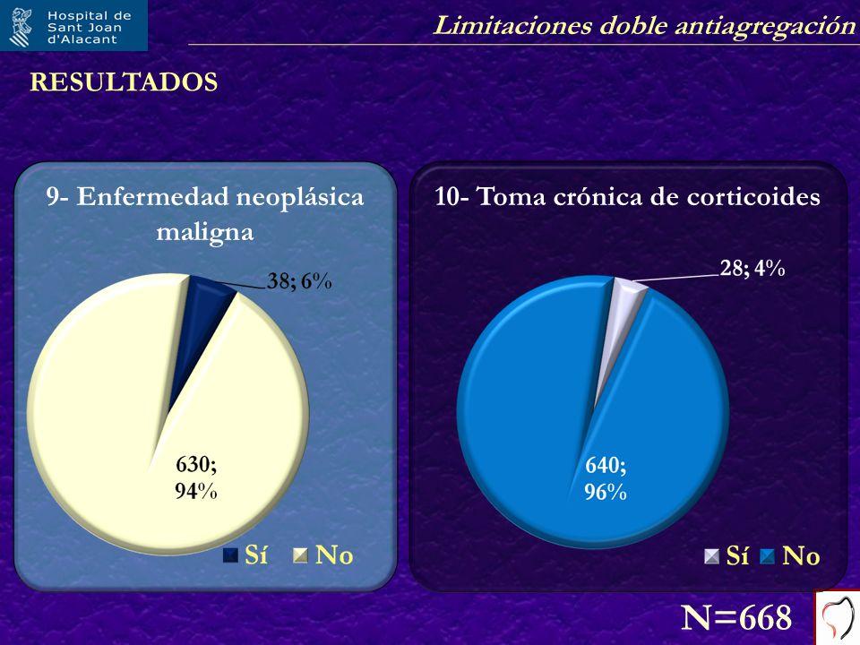 Limitaciones doble antiagregación RESULTADOS 9- Enfermedad neoplásica maligna N=668 10- Toma crónica de corticoides