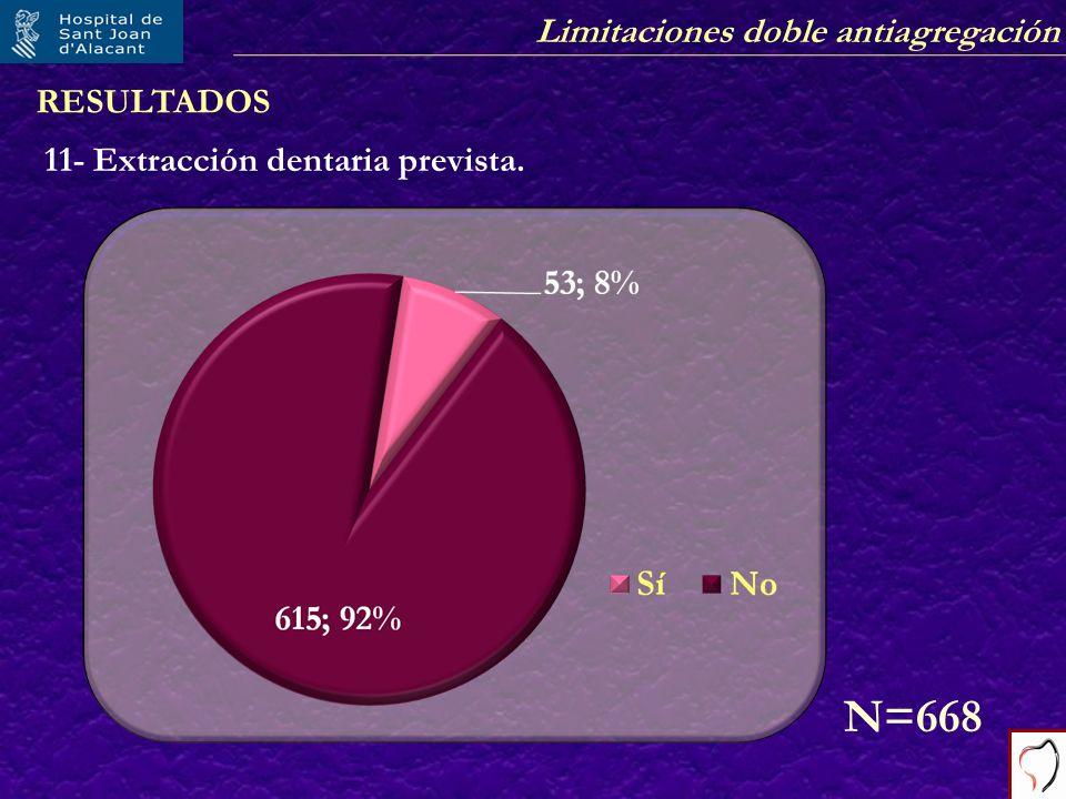 Limitaciones doble antiagregación RESULTADOS 11- Extracción dentaria prevista. N=668