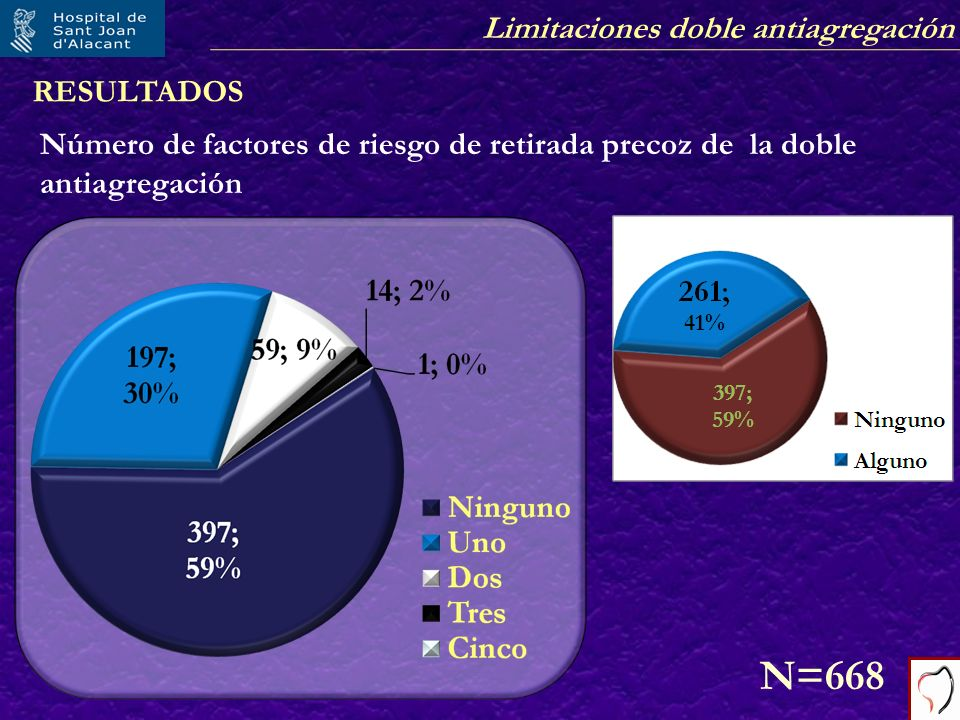 Limitaciones doble antiagregación RESULTADOS Número de factores de riesgo de retirada precoz de la doble antiagregación N=668