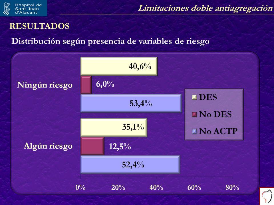 Limitaciones doble antiagregación RESULTADOS Distribución según presencia de variables de riesgo