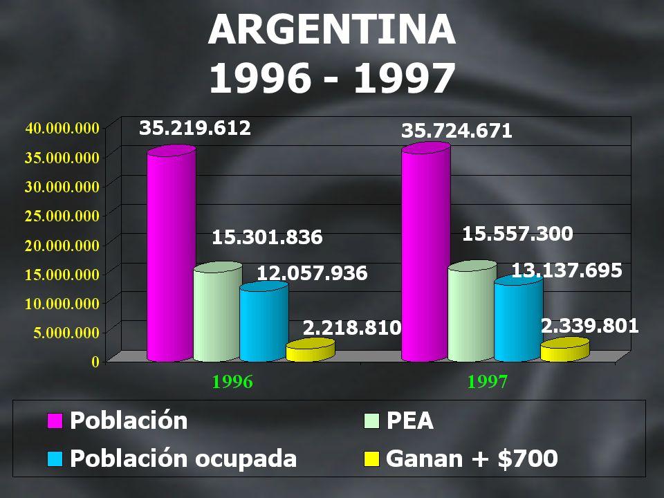 ANALISIS POBLACIONAL ARGENTINA 1996 - 1997