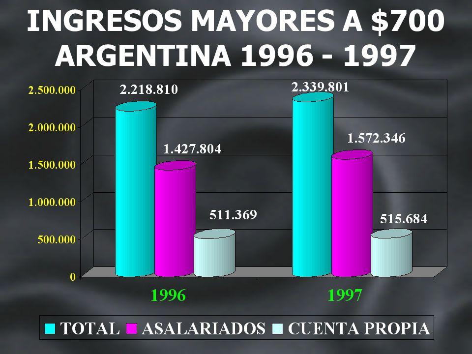 ARGENTINA 1996 - 1997