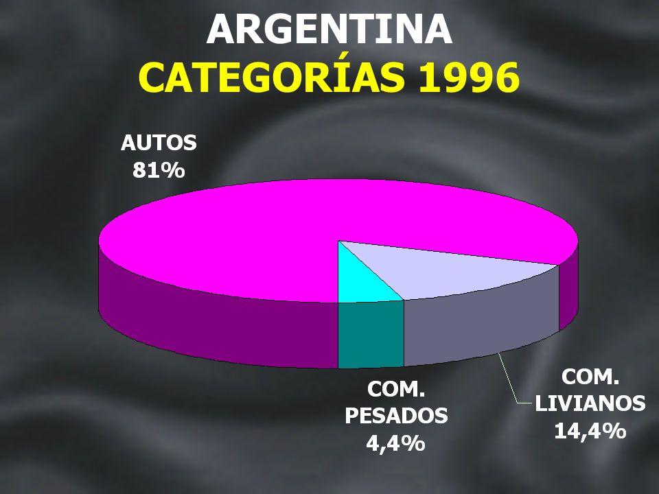 MERCADO AUTOMOTOR ARGENTINA 1996-1997