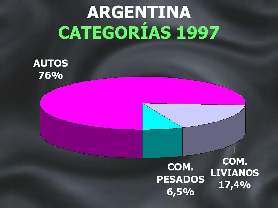 ARGENTINA CATEGORÍAS 1996
