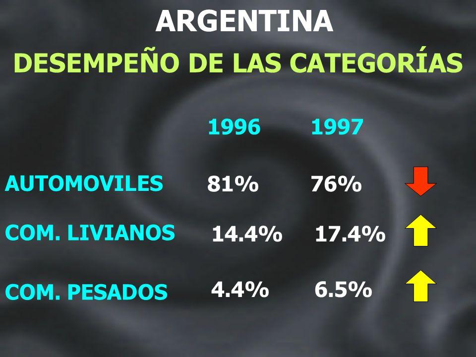 ARGENTINA CATEGORÍAS 1997
